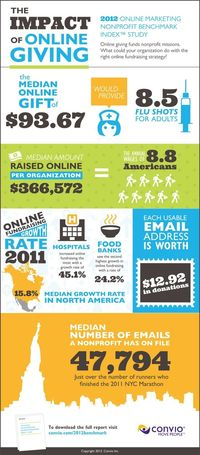 Online giving benchmark #nonprofit