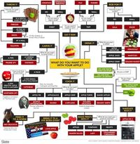 How to Choose the Right Apple (Infographic)