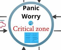 how to overcome panic attacks: Master your critical zone and your ability to gain control over panic attacks will multiply a hundred fold.