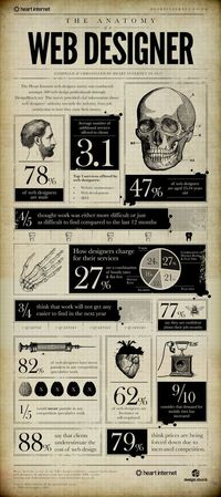 The anatomy of a web designer. Easy to recognise one, hard to find an excellent one