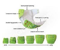 These look like awesome reusable diapers